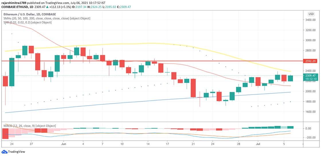 ETH/USD daily chart 070621
