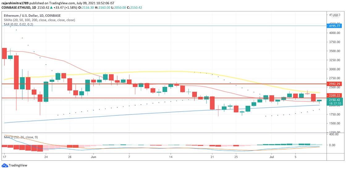 ETH/USD daily chart 070921
