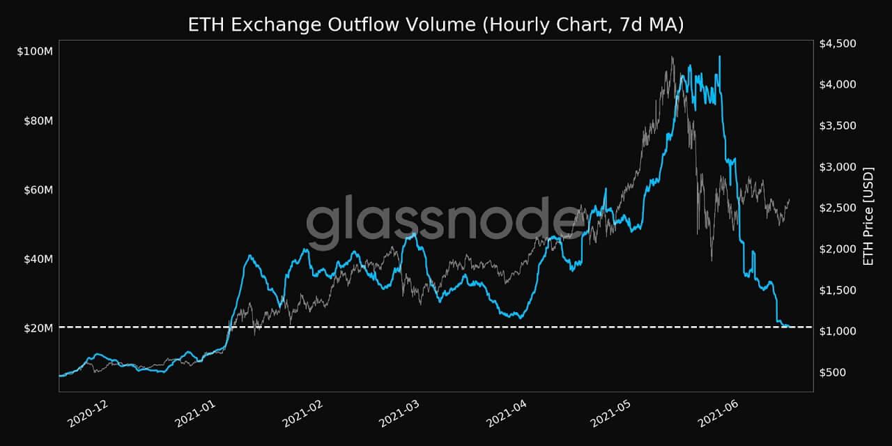 ETH/USD glassnode chart 061521
