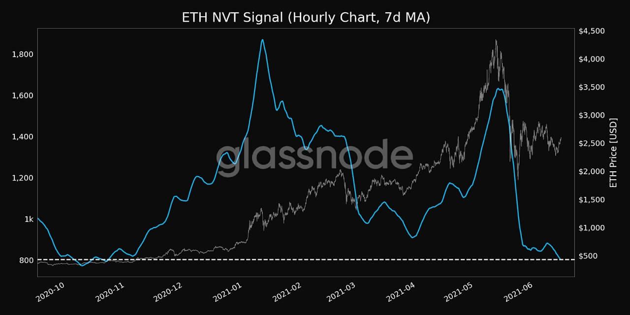 ETH/USD glassnode chart 2 061521