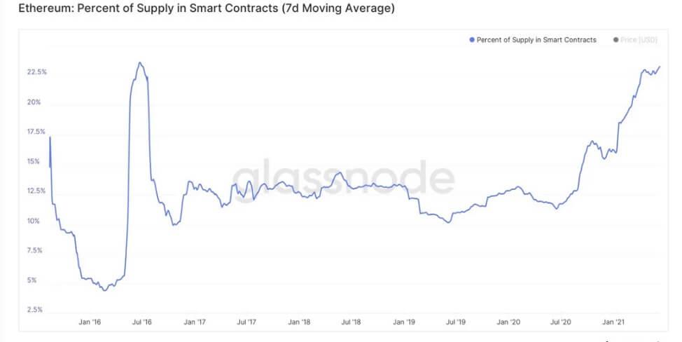 ETH/USD glassnode chart 4 061521