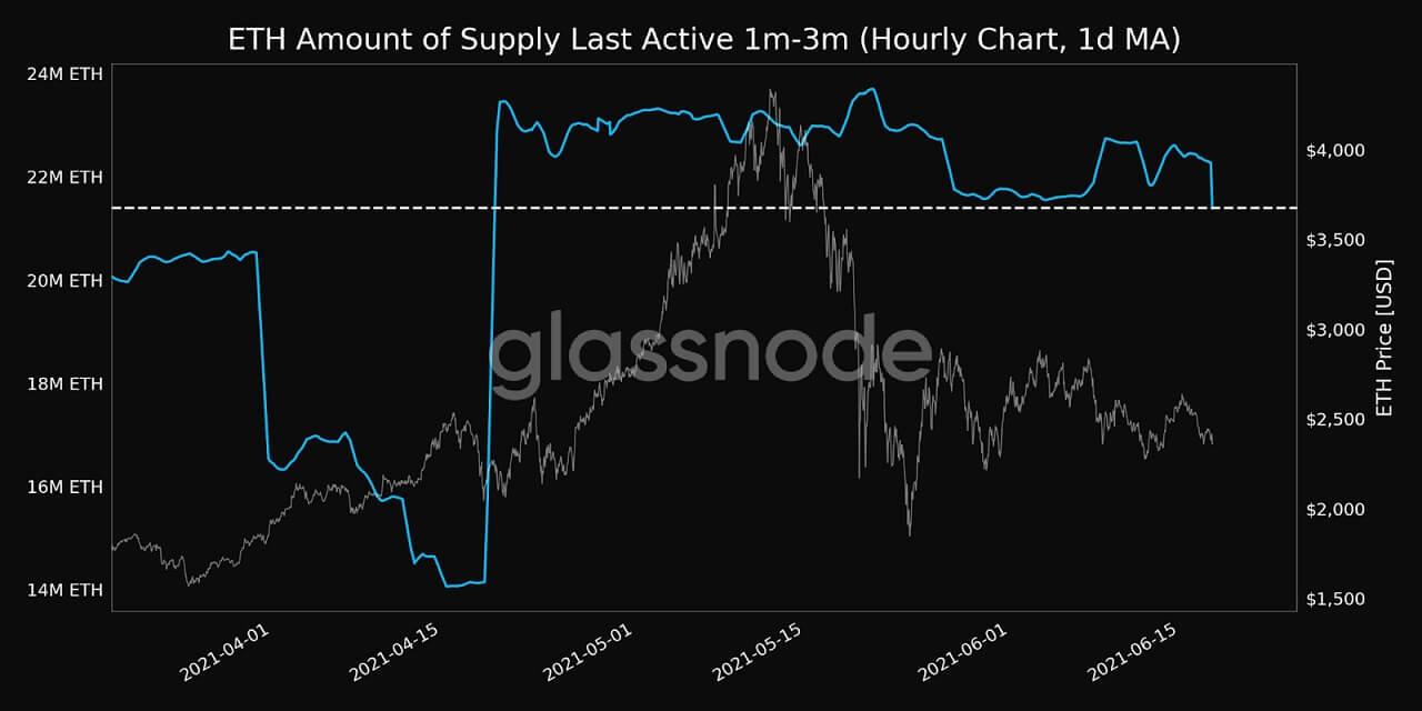 ETH/USD glassnode chart 061821
