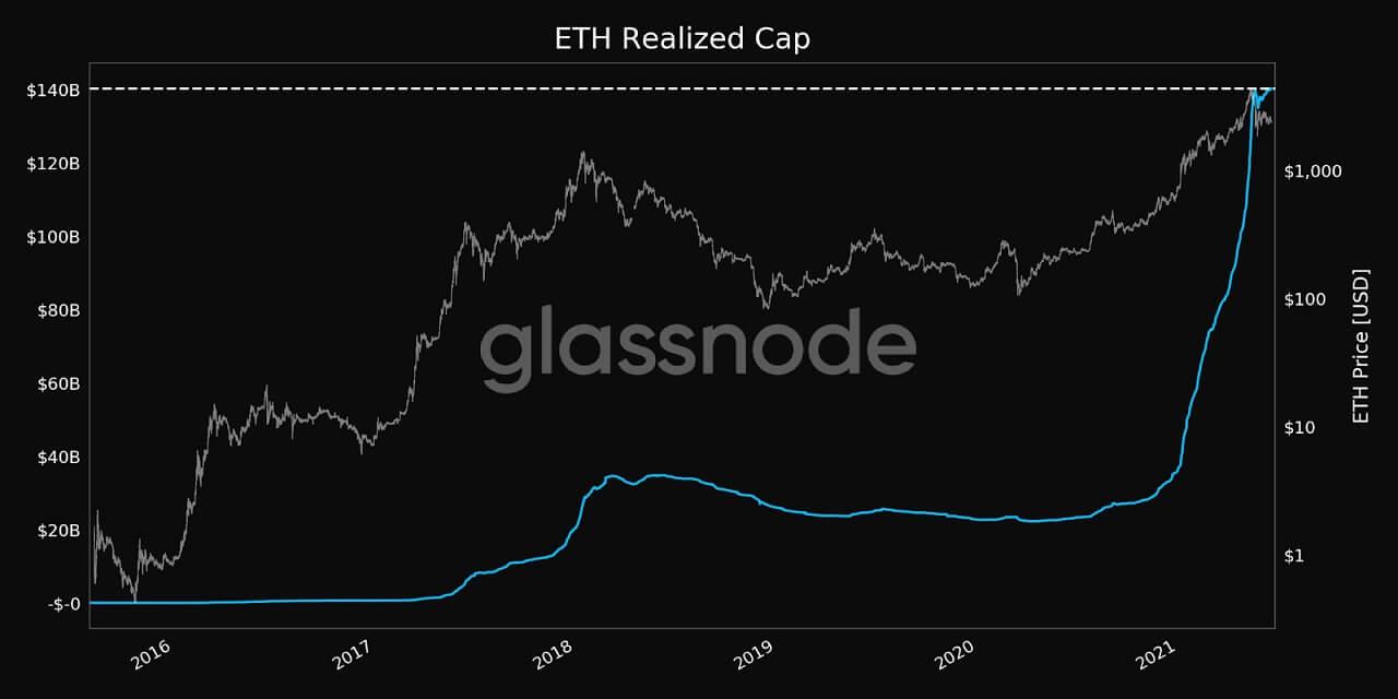 ETH/USD glassnode chart 2 061821