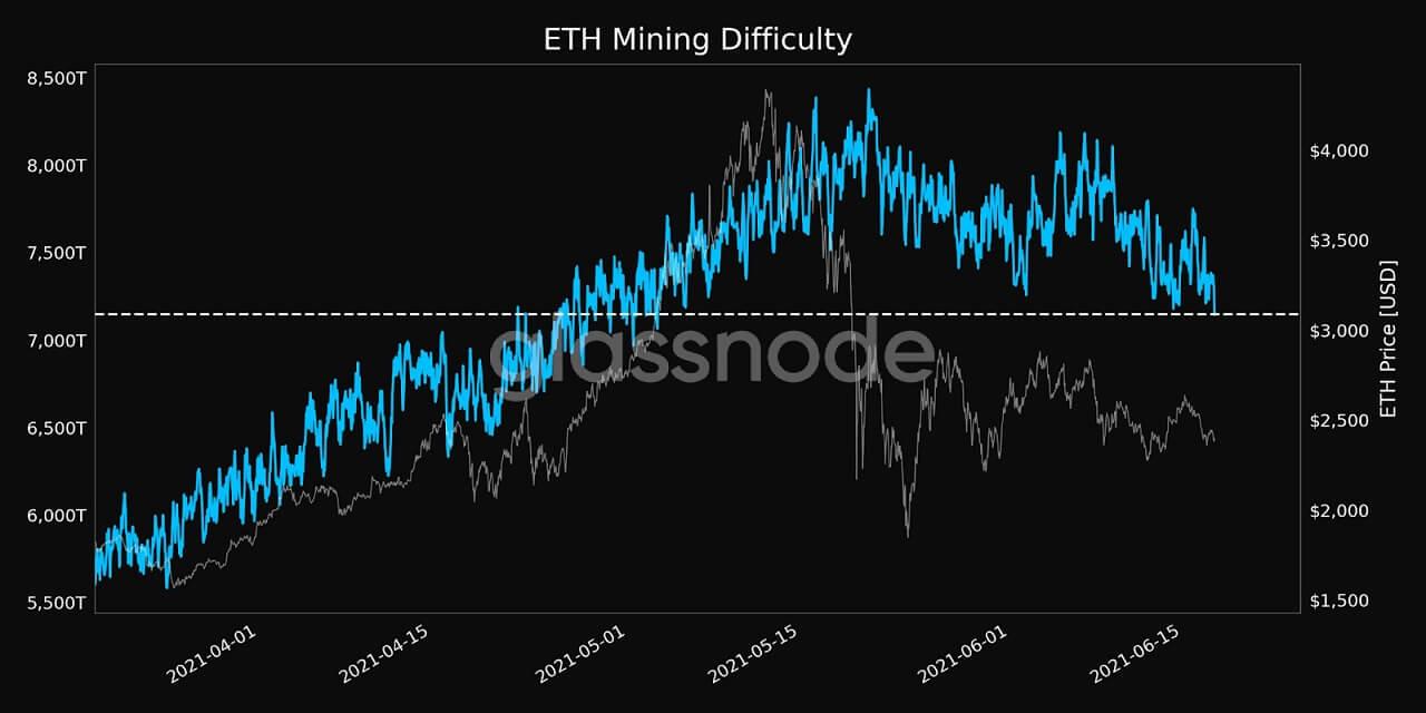 ETH/USD glassnode chart 4 061821