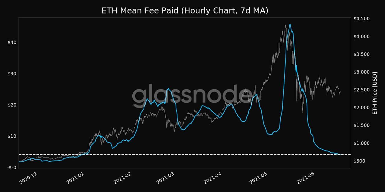 ETH/USD glassnode chart 5 061821