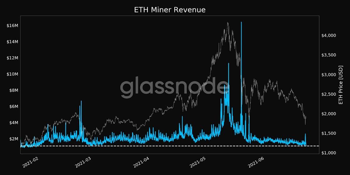 ETH/USD glassnode chart 062321
