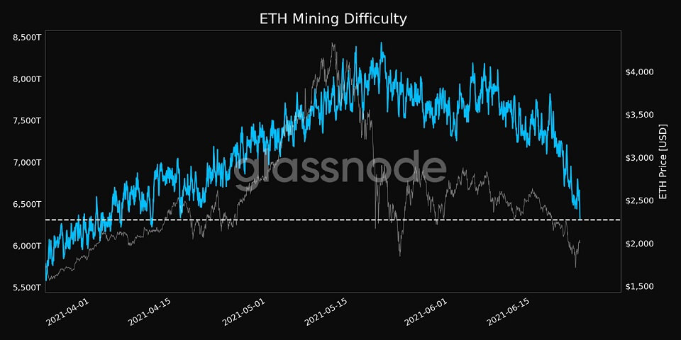 ETH/USD glassnode chart 070121