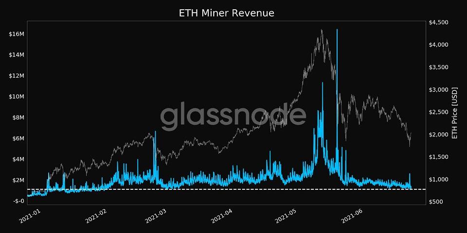 ETH/USD glassnode chart 3 070121