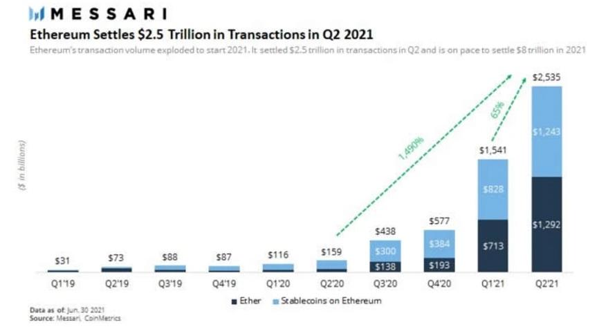 ETH/USD messari chart 071921