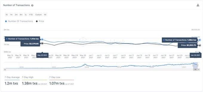 ETH/USD on-chain activity chart 063021