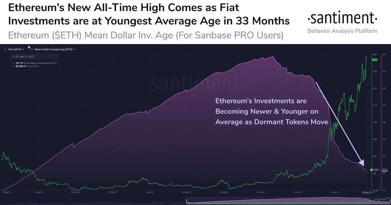 ETH/USD santiment chart 042921