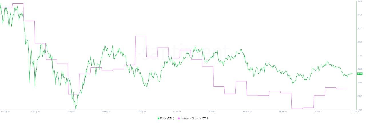 ETH/USD santiment chart 061721