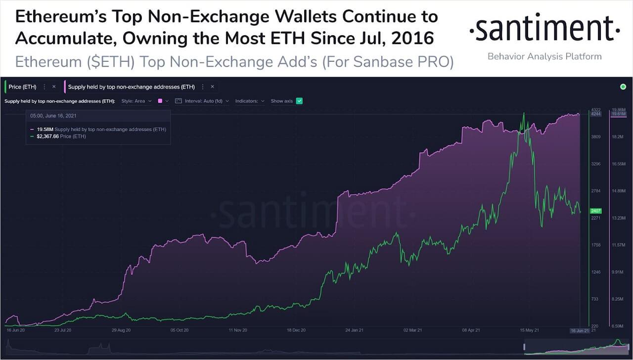 ETH/USD santiment chart 061821
