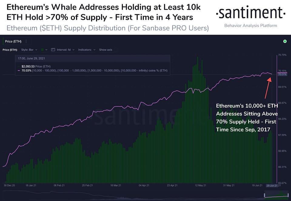 ETH/USD santiment chart 070121