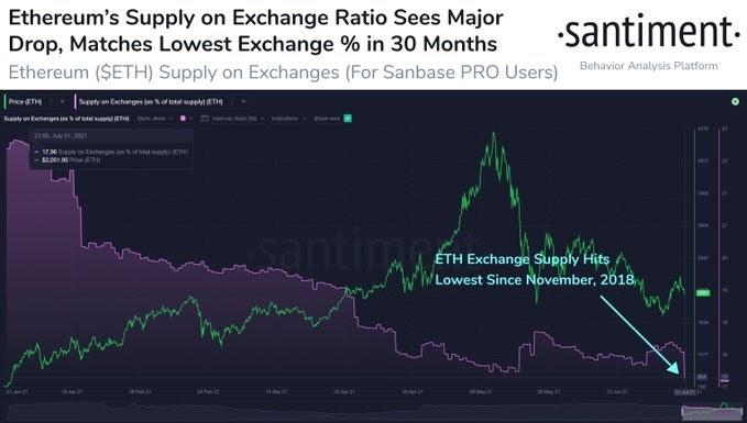 ETH/USD santiment chart 070221