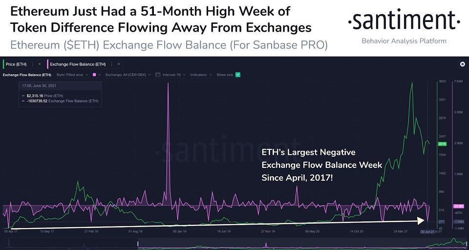 ETH/USD santiment chart 070921