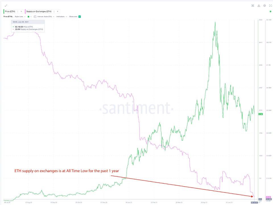 ETH/USD santiment chart 3 070921