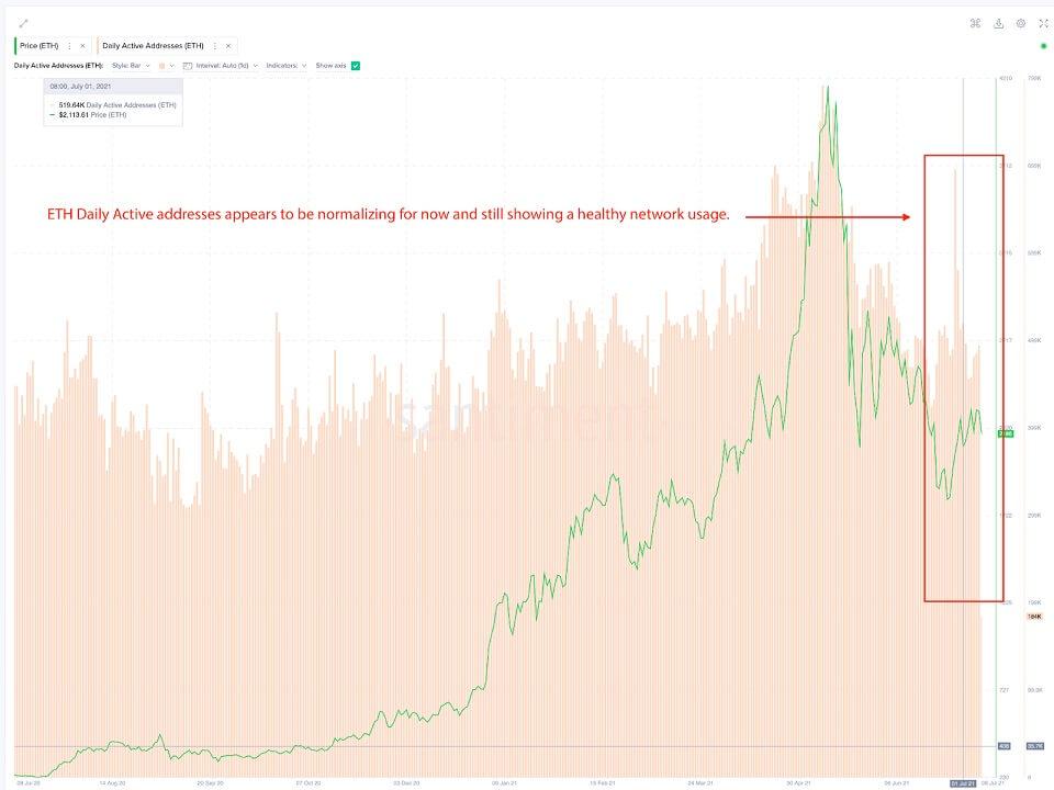 ETH/USD santiment chart 4 070921