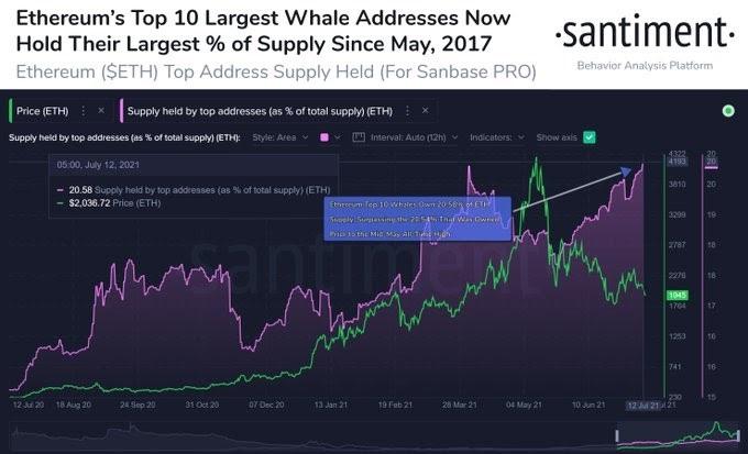 ETH/USD santiment chart 071421