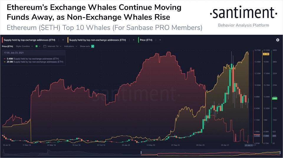 ETH/USD santiment chart 072721