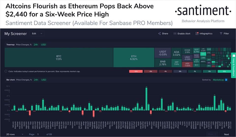 ETH/USD santiment chart 073021