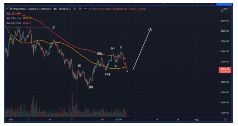 ETH/USD twitter chart 2 071421