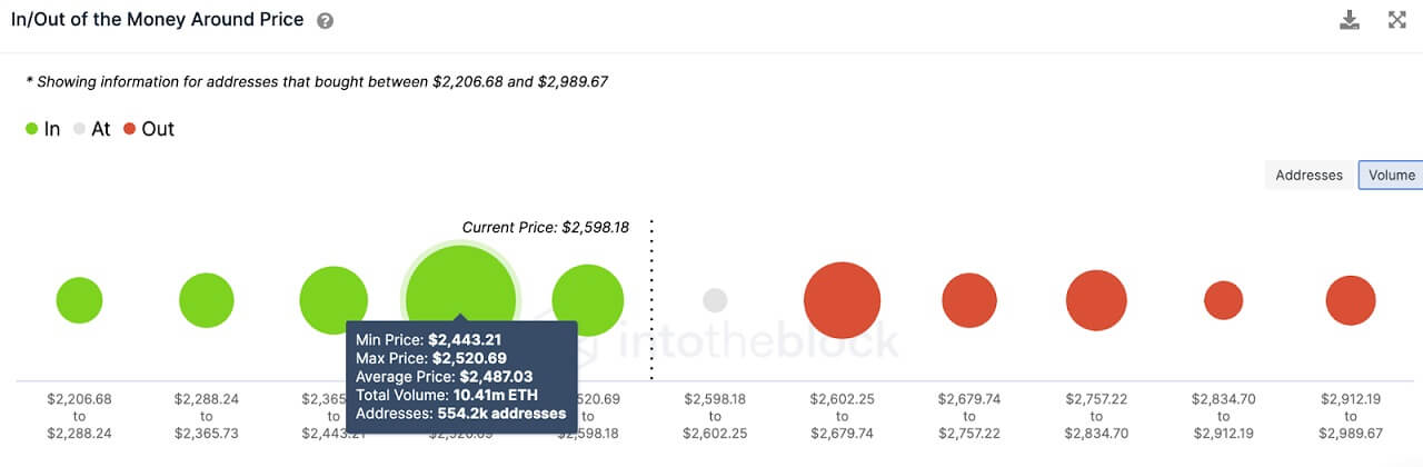 ETH/USD volume chart 061521