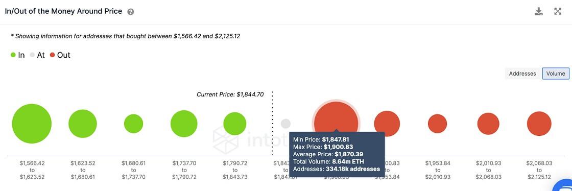 ETH/USD volume chart 062821