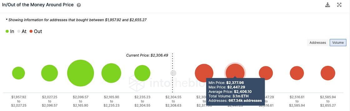 ETH/USD volume chart 070621