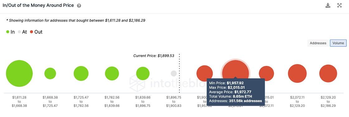 ETH/USD volume chart 071921