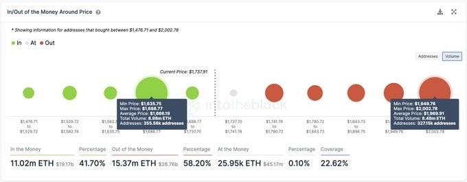 ETH/USD volume chart 072021