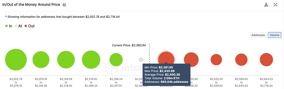 ETH/USD volume chart 072721