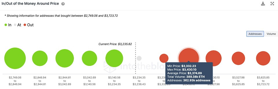 ETH/USD volume chart 081221
