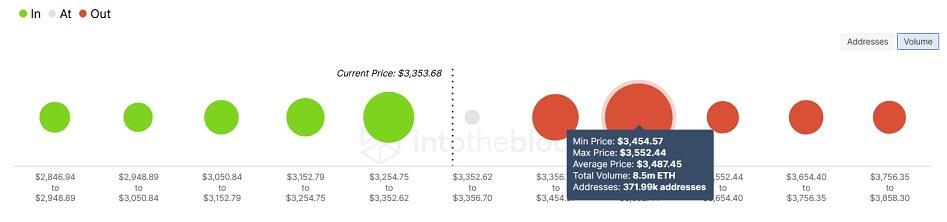 ETH/USD volume chart 091521