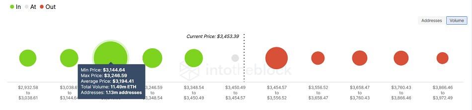 ETH/USD volume chart 101421