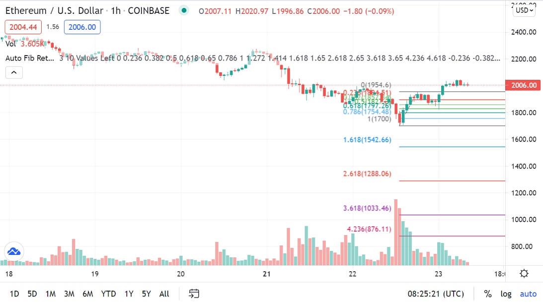 ETH/USD 1-hour chart 062321