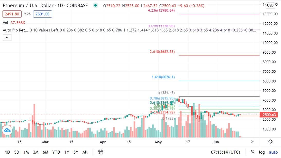 ETH/USD 1-day chart 061421