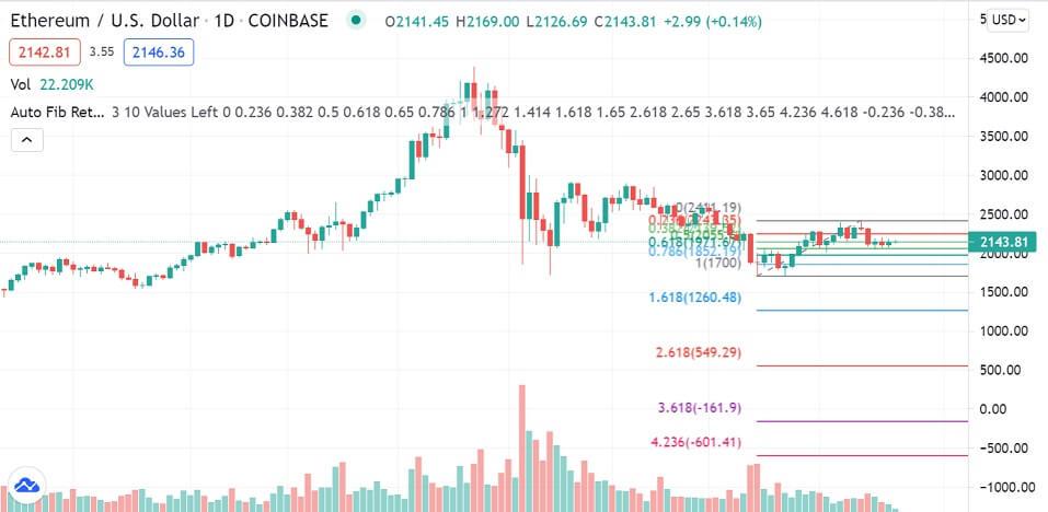 ETH/USD 1-day chart 071221