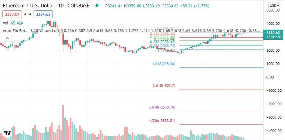 ETH/USD daily chart 082321