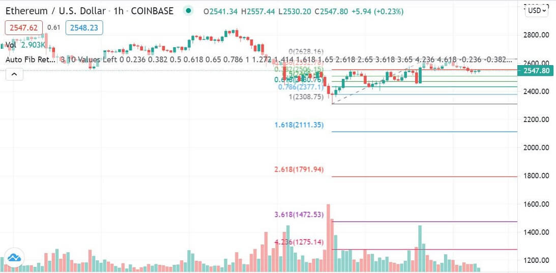 ETH/USD 1-hour chart 061021