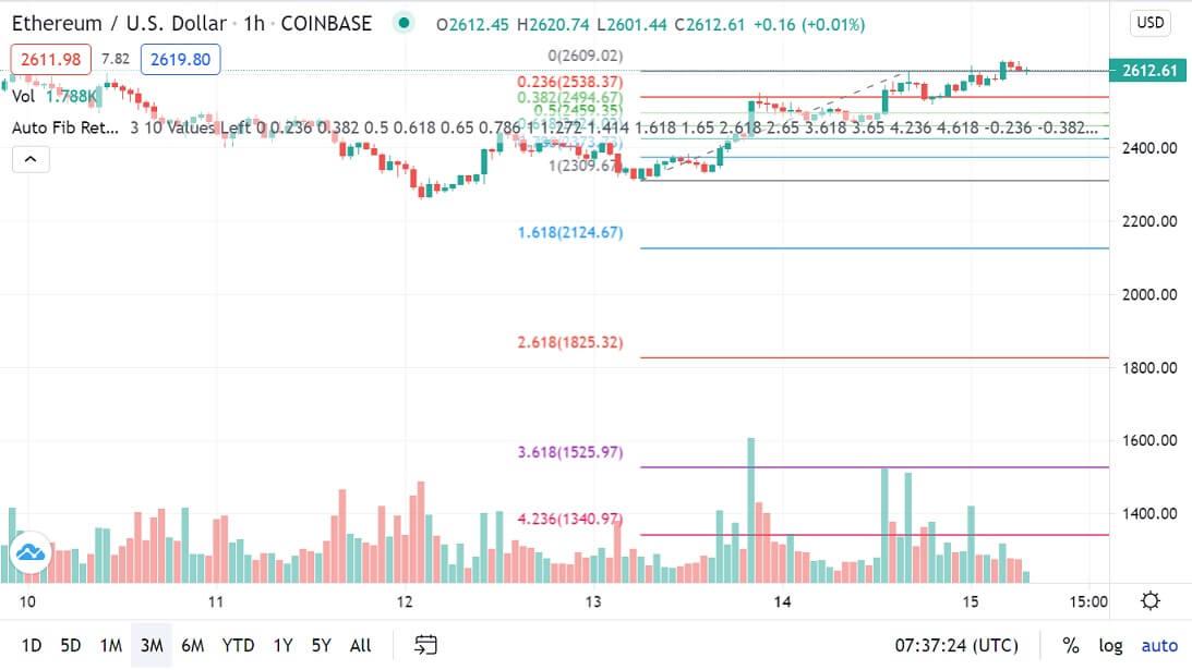 ETH/USD 1-hour chart 061521