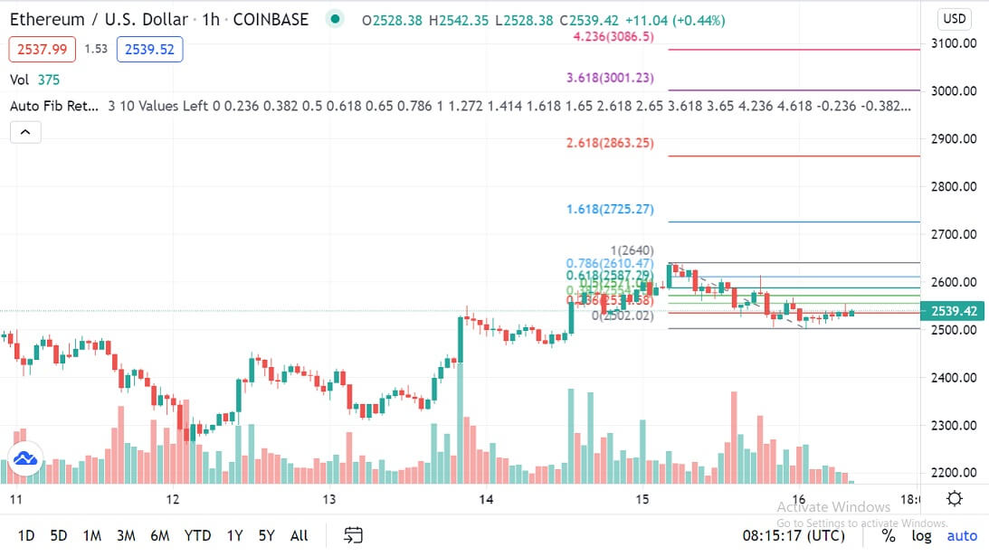 ETH/USD 1-hour chart 061621
