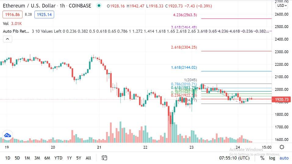 ETH/USD 1-hour chart 062421