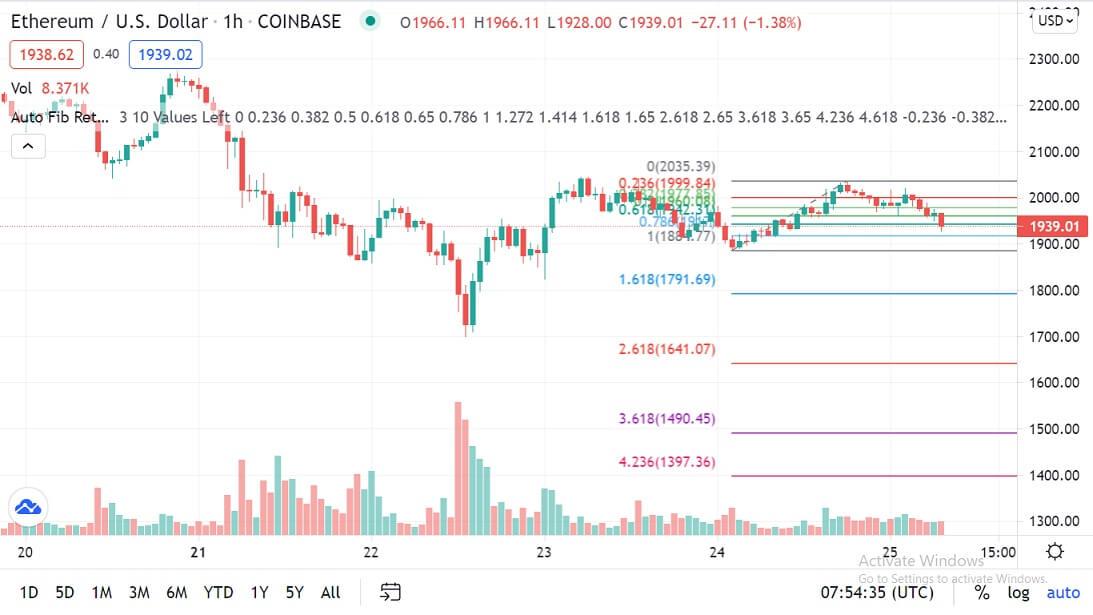 ETH/USD 1-hour chart 062521
