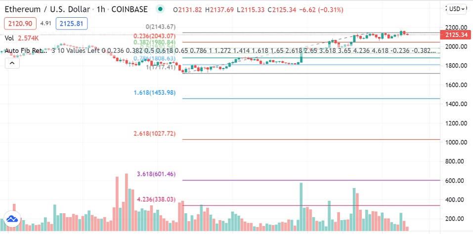 ETH/USD 1-hour chart 062921