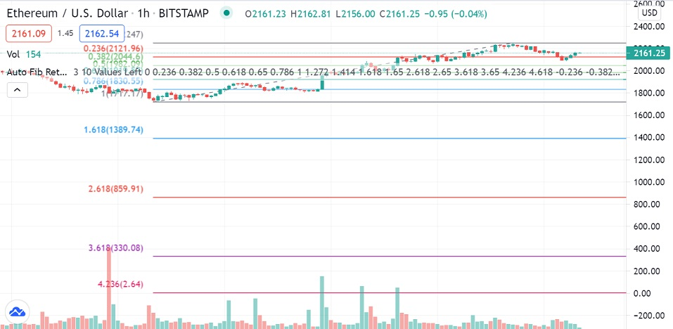 ETH/USD 1-hour chart 063021