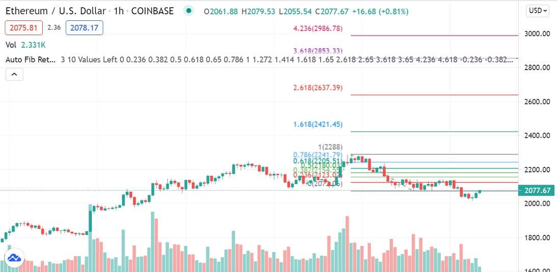 ETH/USD 1-hour chart 070221