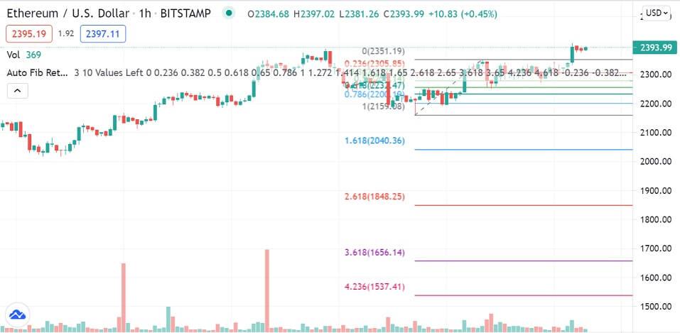 ETH/USD 1-hour chart 070721