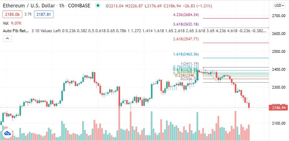 ETH/USD 1-hour chart 070821