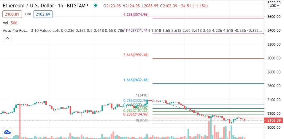 ETH/USD 1-hour chart 070921